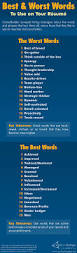 Career Builders Resume Best And Worst Words For Your Resume Worknet Dupage Career Center