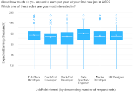 the 6 most desirable coding jobs and the types of people drawn to