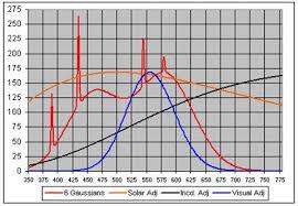 Incandescent Light Spectrum Electromagnetic Spectra Of Light Bulbs