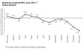 cuanto es el incremento del ipc ao 2016 el ipc interanual ahonda su tasa negativa en enero hasta el 1 4