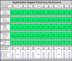 Help Desk Service Level Agreement Key Metrics For Application Outsourcing What To Measure It