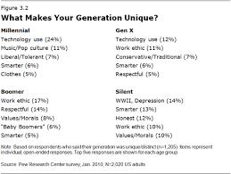 generational marketing how to target millennials gen x