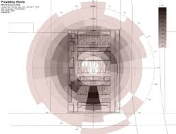 charchitecture a systematic approach towards architecture