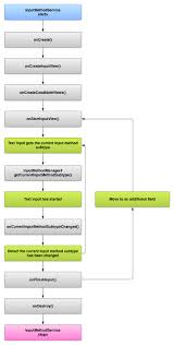 android application lifecycle creating an input method android developers