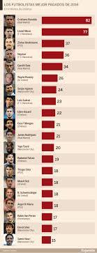 jugador mejor pagado del mundo 2016 el real madrid es el club más valioso del mundo y cr7 gana a messi