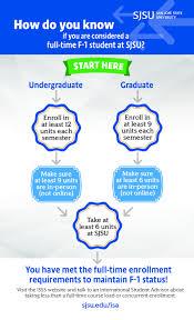 Sjsu Resume Reduced Course Loads And Concurrent Enrollment International