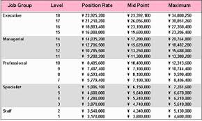 salary structure template pictures to pin on pinterest clanek
