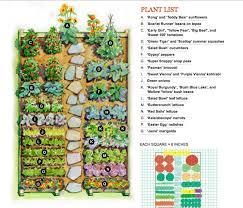 Inside Vegetable Garden by Planning A Vegetable Garden U2013 Erikhansen Info
