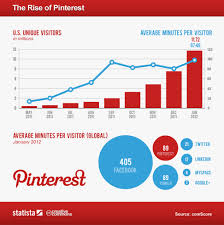 pintrest trends social media trends and predictions 2014