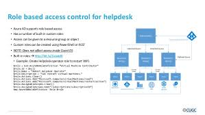 Citrix Help Desk by Delivering And Optimizing Citrix From Microsoft Azure