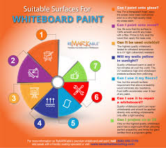 what s the best paint to use on kitchen doors best surfaces to apply whiteboard paint remarkable
