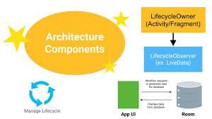 android room using android architecture components lifecycles and sqlite made