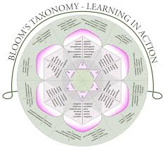 bloom u0027s taxonomy wikipedia