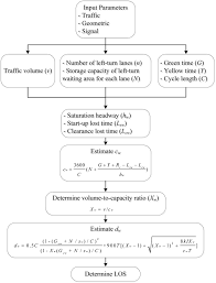 effects of left turn waiting areas on capacity and level of