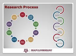 Develop research proposal phd   www alidilsiz com Developing Research Proposals  Success in Research