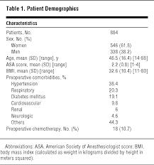 meters squared perioperative risk assessment in robotic general surgerylessons