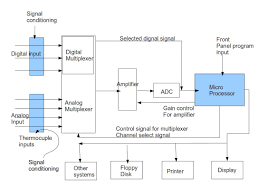 instrumentation and control engineering microprocessor based data