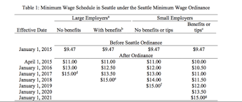 under the table jobs seattle does seattle s 15 hr minimum wage harm workers debunking the