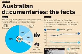 documentary production production trends fact finders screen