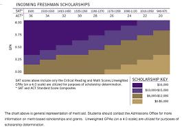 guaranteed scholarships based on sat act scores