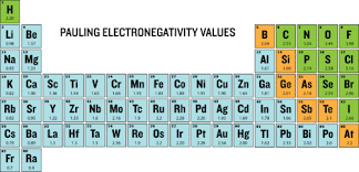 Ni On The Periodic Table Periodic Trends Electronegativity Ck 12 Foundation