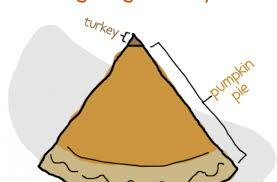 foodista thanksgiving food pyramid