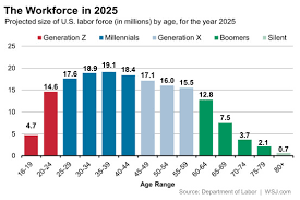 the bureau of labor statistics how to tell if a fact about millennials isn t actually a fact