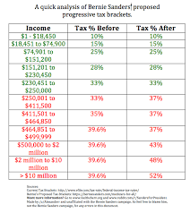 Income Tax Spreadsheet The New Bernie Sanders Proposed Tax Brackets Compared To 2015