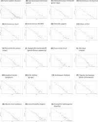 a protein domain co occurrence network approach for predicting