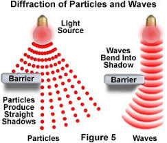 Physics Of Light Molecular Expressions Microscopy Primer Physics Of Light And