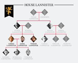 house lannister game of thrones season 7 family tree house lannister who is in it