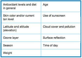 Do Tanning Beds Provide Vitamin D 7 Signs Your Body May Need More Vitamin D U2013 Realfarmacy Com