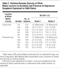 cerebral white matter lesions and depressive symptoms in elderly