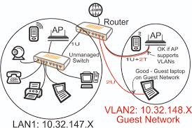 good home network design guest wifi network u2013 part 2 u2013 why vlans u2013 alduras