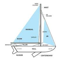 how to build a sail boat that is much cheaper than retail ones