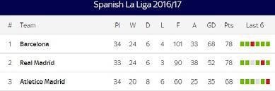Laliga Table La Liga Live Streaming Real Madrid Vs Valencia 2017 Where To