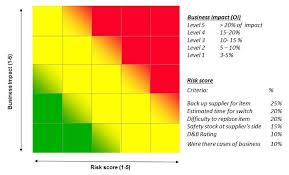 powerpoint heat map template project and issue tracking heat map