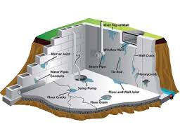 Interior Waterproofing Interior Waterproofing