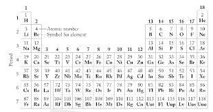 where are semiconductors on the periodic table solved which elements are semiconductors identify the el