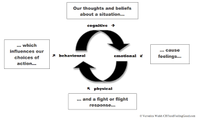 do thoughts cause feelings and behaviours a cbt view veronica