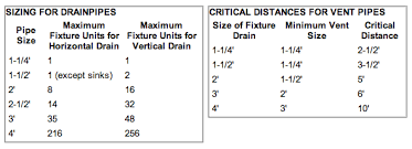 size of toilet drain waste vent pipe sizes