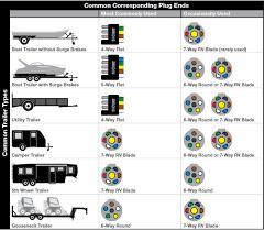 trailer connectors in north america wiring harness diagram 4 way