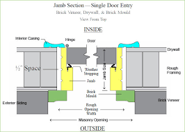 Closet Door Measurements What Is The Standard Door Size For Residential Homes What Is The