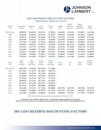Irs Tax Tables 2015 Irs 2015 Loss Reserve And Salvage U0026 Subrogation Discounting