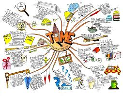 map ideas best 25 mind map ideas on mind map design