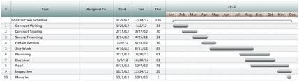 project planning example construction schedule project charts
