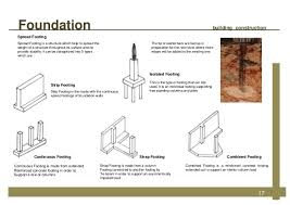 Different Types Of House Foundations 19 Different Types Of House Foundations Foundation Define