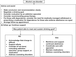 management of alcohol misuse in patients with liver diseases jim
