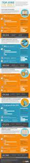 Careerbuilder Quick Apply 432 Best Recruitment Images On Pinterest Career Advice Human