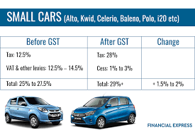 cars with price how gst will affect car prices in india from maruti alto to honda